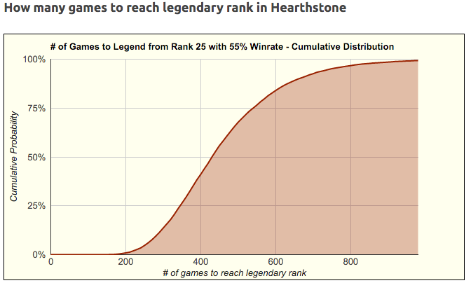 number of games to reach legend in hearthstone primedope