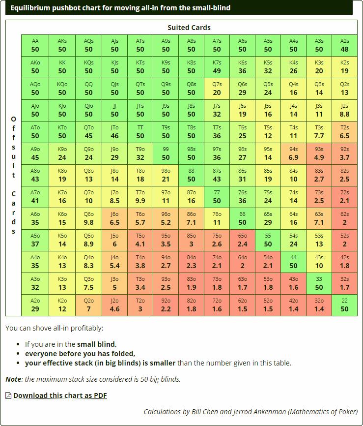 Push Fold Chart